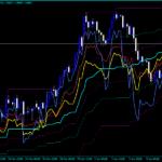 Indekatoran Applied Chart Indicator