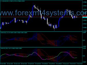 Forex Osma MACD Trading Indicator