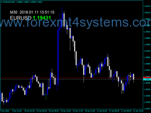 Forex Overlay Spread Charts Indicator