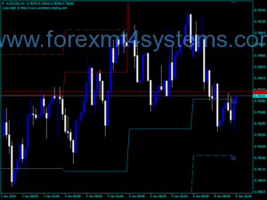 Indicator Points Forex PZ Pivot