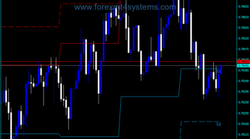 Forex PZ Pivot Points Indicator
