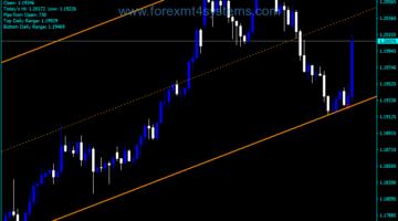 Forex PipStriker Trading Indicator