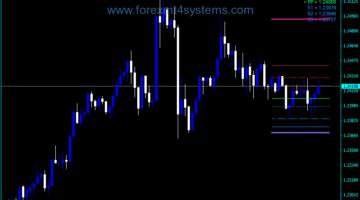 Indekatoriya Forex Pivot Star Trading
