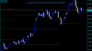 Forex Pivot Two Dots Indicator