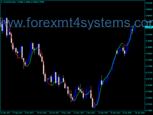 Forex Plagiat Trend Direction Indicator