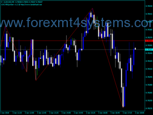 Forex Post zigzag Indicator