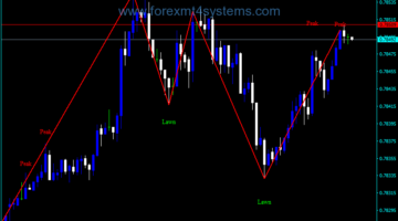 Forex Post zigzag v2 Close Indicator