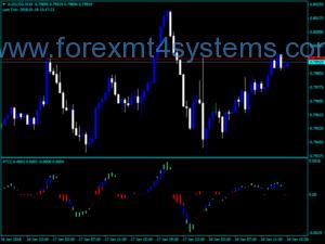 Индикатор за теглените валутни тенденции