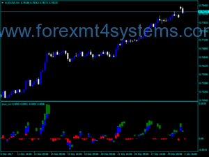 Forex Power Wave Oscillator Indicator