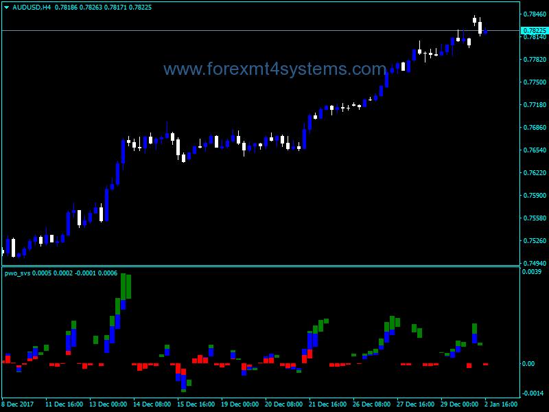 Forex Power Wave Oscillator Indicator