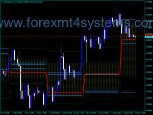 Индикатор на канала за курс на валутната цена на валутния пазар