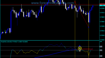 Forex Price Percent Range Indicator