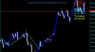 Forex Price Indicator