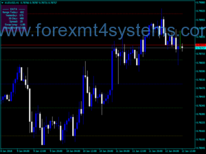 Forex Prime Levels Black Indicator