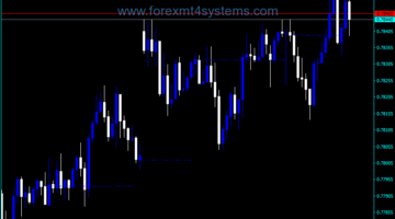Forex Prior Day Close Indicator