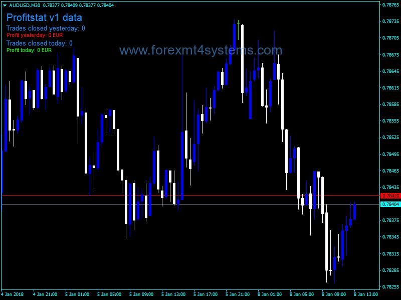 Forex Profit Statistics Indicator