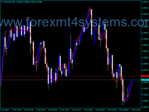 Forex QEMA Direction Indicator