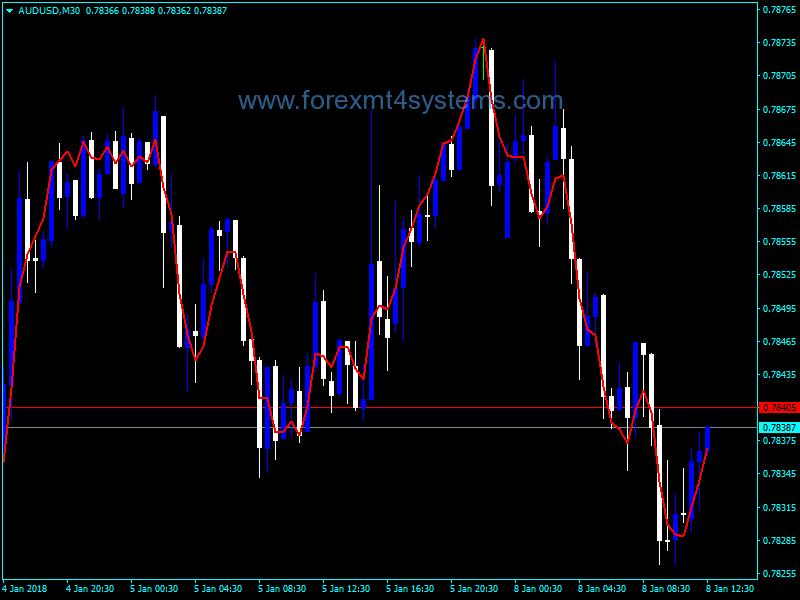 Forex QEMA Direction Indicator