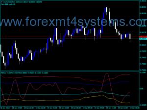 فارکس RBCI2 Line Trading Indicator