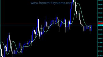 Forex RFTL Line Trading Indicator