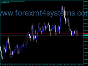 Indicador Forex RPoint Swing Trading