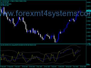 Индекс на Forex RSI BANDS MA