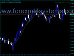 Индекс на Forex RSI за търговията с валута