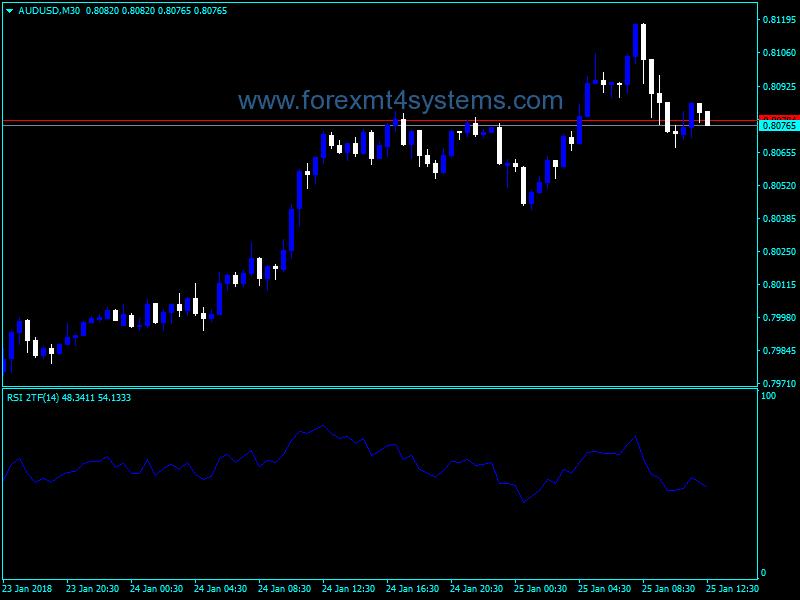Forex RSI Two TimeFrames Indicator