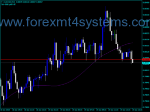 Forex RSTL Line Trading Indicator