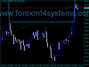 Forex RVM Fractals Level Indicator