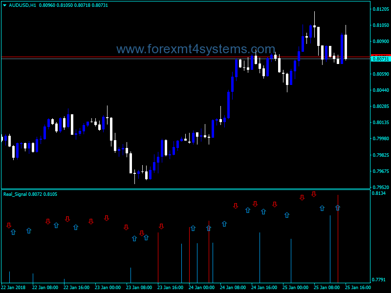 Forex Real Signal Arrows Indicator