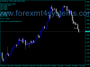 Forex Rose Pips Indicator