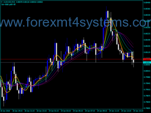 Forex Round Price Exit Trading Indicator