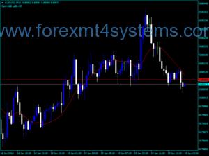 Индикатор за Forex Trading SATL Line