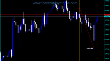 Forex SB Volume Average Indicator