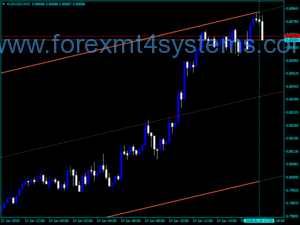 Forex SHI Modified vLine Indicator