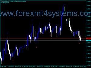 Индекс на Forex SHI Silver TrendSig