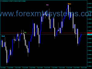 Forex SK Days Week Indicator