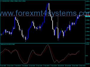 Indicador Forex SMI Custom Line Trading