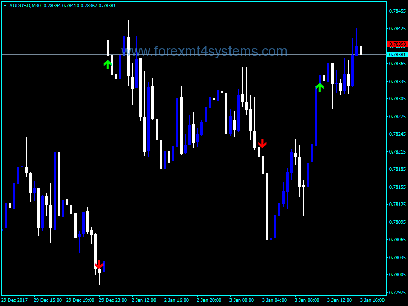 Forex STALIN Indekatoriya Trend Arrows
