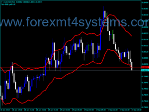 Indicador Forex STAR CBands