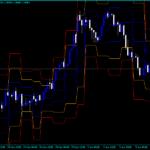 Forex STOPD Levels MTF Indicator