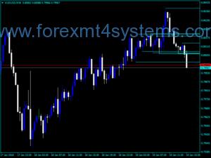 Forex SUPRES Multi Frame Trading Indicator