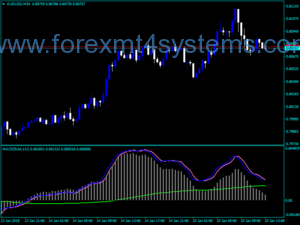 Forex Seven Macd Custom Indicator
