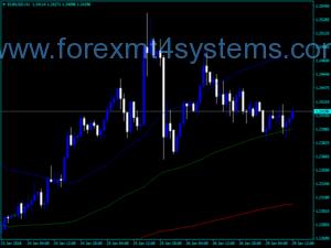 Forex Sigma Bands Indicator