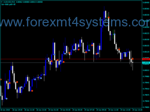 Forex Signaalbalken Handelsindicator