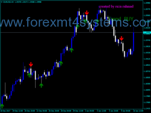 Indicador Forex Signal Buy Sell Trend