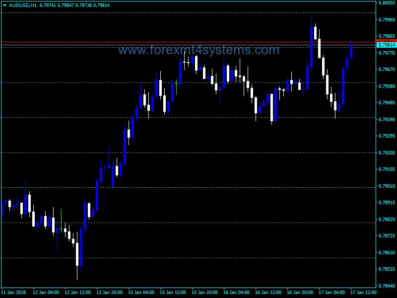 Forex Simple Horizontal Grid Indicator