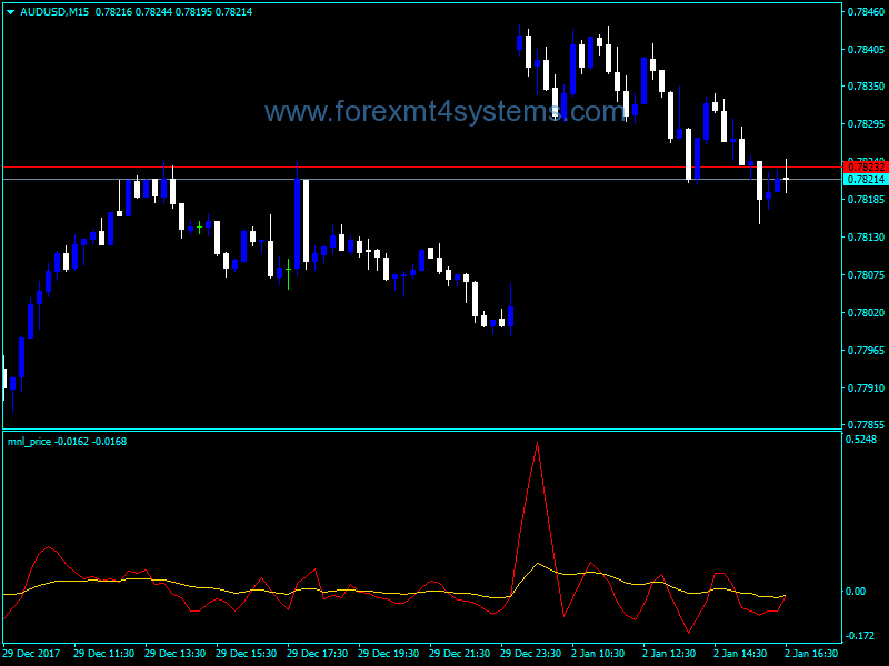 Forex Simple MA Over Price Indicator