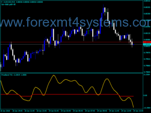 Forex Sm Price Bend Indicator